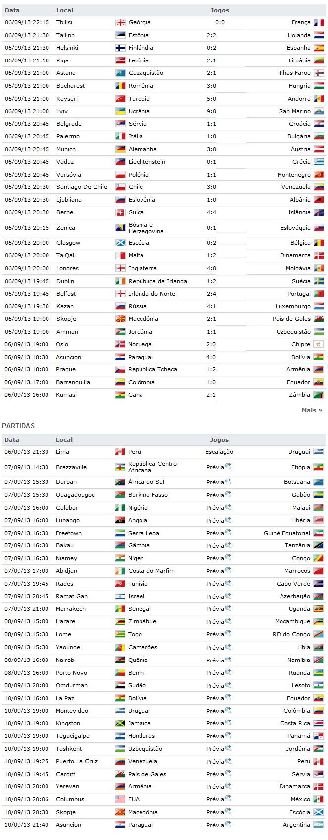 Resultados e jogos copa FIFA 2014