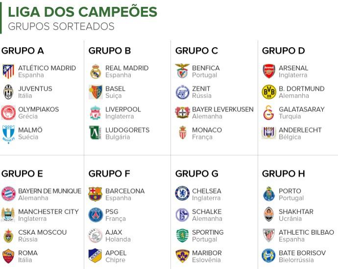 info_sorteio_grupos_champions_league